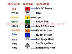 basic wiring codes for connecting new thermostats info rh pinterest com house wiring color code chart standard house wiring color codes