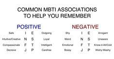 MBTI Associations