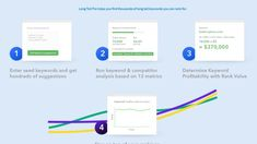 Long Tail Pro is a keyword research tool, that suggests some unique keyword according to your website. Make Money From Home, How To Make Money, Keyword Planner, Positive Comments, Get Running, Gain Followers, Go Online, Data Collection