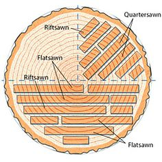 Learning Woodworking Simple Tips for Lumber Selection: Watch Your Wood's Figure - Woodworking Courses, Learn Woodworking, Woodworking Techniques, Woodworking Wood, Woodworking Projects, Wood Mill, Lumber Mill, Hardwood Lumber, Wood Joinery