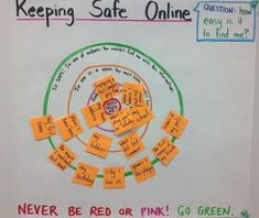 """Digital Citizenship Curriculum Ideas (middle grades).. The best diagram for being safe online.""""Never be in the red or pink!"""" This shows that students are not being safe while on the internet. """"Go Green!"""" The green is where all students should be!!"""