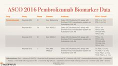 Summary of PD-L1 antibody and methods to determine PD-L1 'positiveness' in pembrolizumab (Keytruda) studies presented at ASCO2016 http://medi-paper.com/medical-communications/