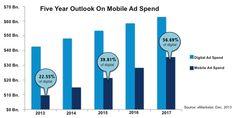 Five Year Outlook on #mobile #advertising. #digitalmarketing