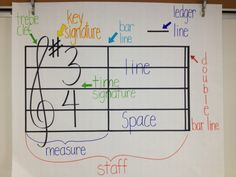 Ideas for poster, boards, tools for the music classroom