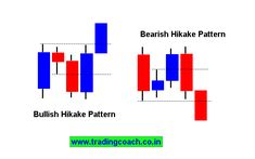 3 Price Action Trading Strategies to Profit From Trapped Traders Trading Quotes, Intraday Trading, Forex Trading, Stock Trading Strategies, Big Data Technologies, Candlestick Chart, Technical Analysis, Investing, Learning
