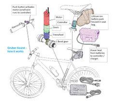 Gruber Assist Kit Review - BikeRadar