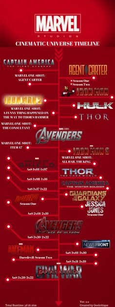 This is the most accurate timeline I can find for the MCU.