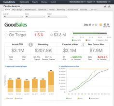 Good data - product