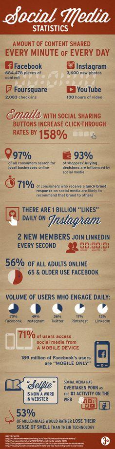 Estadísticas sobre Redes Sociales #infografia #infographic #socialmedia