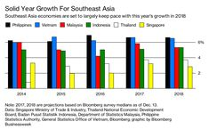 Southeast Asia Earns Bullish Forecasts for 2018 Growth - Bloomberg