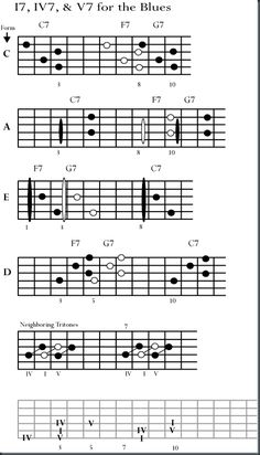 Blues guitar chords http://www.voxsource.com/singing-exercises/how-to-increase-vocal-range/