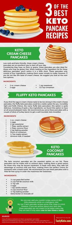 the 3 best keto pancakes recipes. tastyketo.com #ketopancakes