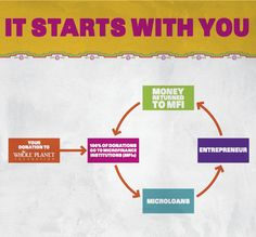Graphic showing how we work    #microfinance #microcredit #nonprofit #makeadifference