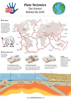 """KIDS DISCOVER and Ice Age: Continental Drift have teamed up to bring you this detailed infographic on plate tectonics and the """"science behind the drift."""" Click-thru for a FREE printable! Science Resources, Science Lessons, Science Activities, Science Projects, Science Notes, Fair Projects, Science Fair, Life Science, Science Experiments"""