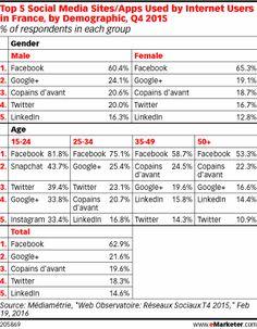 Emarketer publie ce matin les chiffres Médiamétrie correspondant à l'usage des réseaux sociaux en France au quatrième trimestre 2015. Deux tableaux ont été