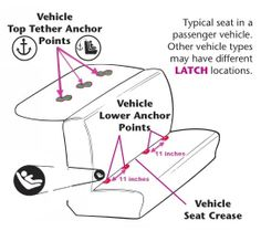 Correct Way To Use The LATCH System As Well General Car Seat Safety