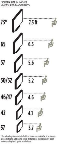 HDTV distancia mínima para la buena visibilidad de la televisión. HDTV Minimum Viewing Distance
