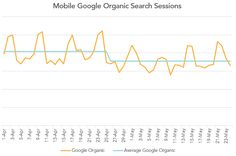 Organic Search Traffic Down in May? The Google App May Be to Blame via Merkle Digital  #seo