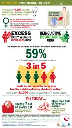 Preventing Endometrial Cancers infographic