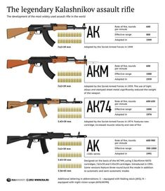 Areios Defense is a leading supplier of Kalashnikov rifles worldwide. Rifles, Weapons Guns, Guns And Ammo, Kalashnikov Rifle, Assault Rifle, Cool Guns, Military Weapons, Survival Skills, Armed Forces