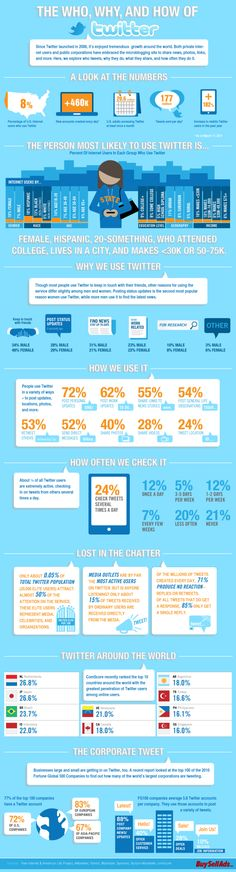 """The Who, Why, and How of Twitter"" by BuySellAds.com  Source: http://blog.hubspot.com/blog/tabid/6307/bid/19023/10-Terrific-New-Twitter-Infographics-in-2011.aspx#"