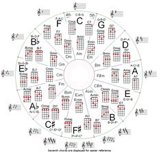 Music theory - Circle of fifths for ukulele Ukulele Chords Songs, Ukulele Tabs, Guitar Songs, Acoustic Guitar, Music Theory Guitar, Guitar Chord Chart, Accord Piano, Circle Of Fifths, Rock Poster