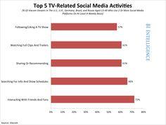 Top 5 TV Related Social Media Activities