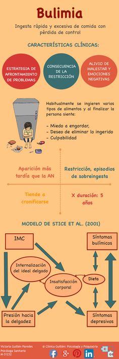 #bulimia #psicología #mujeres #infografia