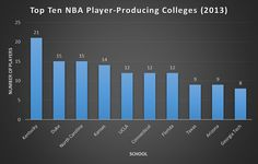Top 10 NBA Player Producing Colleges | from the 2013 NBA Player Census, Visualized | #NBA #basketball