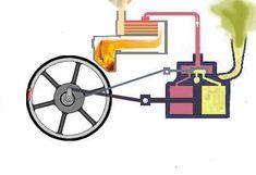 Máquinas térmicas e a Revolução Industrial | Gp Tsunami 2m2