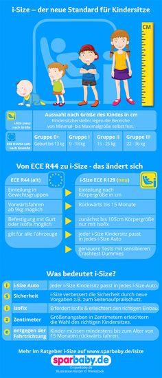 i-Size - der neue Standard für Kindersitze im Überblick (Infografik: sparbaby.de)