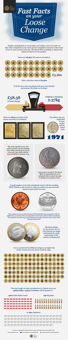 Fast Facts On Your Loose Change from The Royal Mint. #infographic #pennies