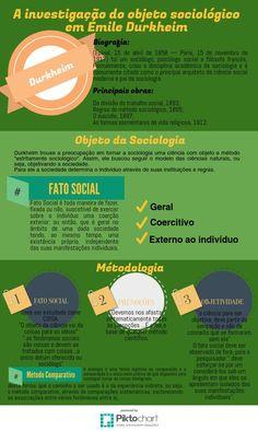 O método de investigação de Durkheim | @Piktochart Infographic