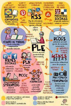 PLE del profesor | Aprender y educar
