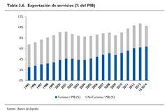 Exportacion Servicios ESP 1995-2014