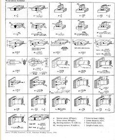 21 Best Welding Symbols Images Welding Welding Tips