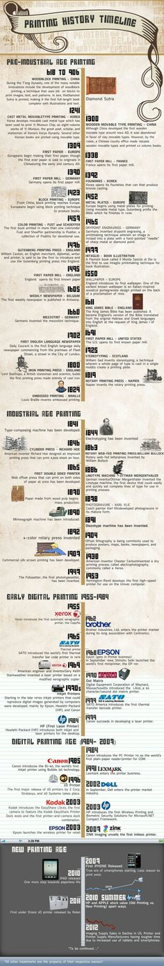 Printing History Timeline Infographic http://visual.ly/printing-history-timeline