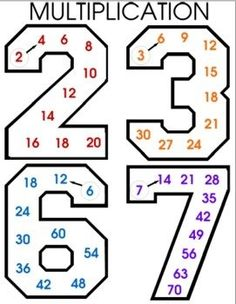 tool/organizer to help your students who are just learning or are struggling with their multiplication facts. Great tool for your visual learners. Student follows the arrow on a number. They count the smaller numbers (multiples) as they move along the large number to determine multiplication answer.
