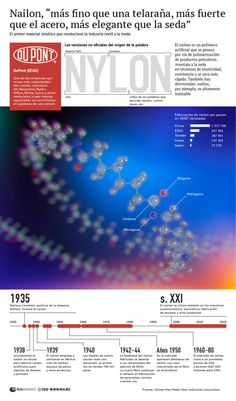 Historia de Nylon #infografia
