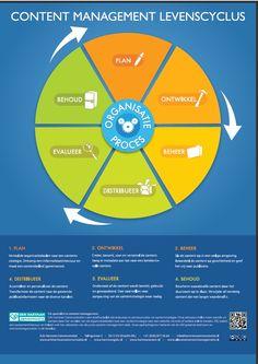 Het optimaal inrichten van content organisaties