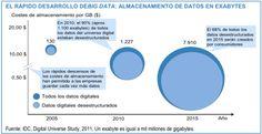 Big Data vs. Small Data: lógicas diferentes