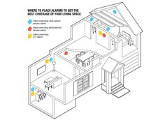 Drawing that shows best placement in several rooms of a house to put smoke and CO alarms.
