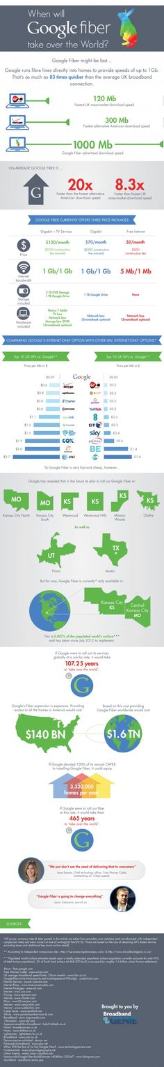 Google Fiber's Worldwide Roll Out @ Pinfographics