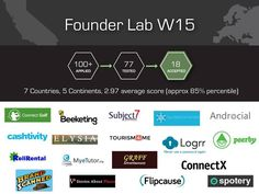 founder lab pic - Google Search