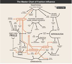 Fashion & Brand Influence #Flowchart