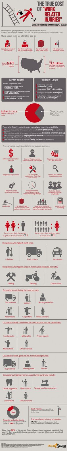 Infographic: The True Cost Of Work Related Injuries