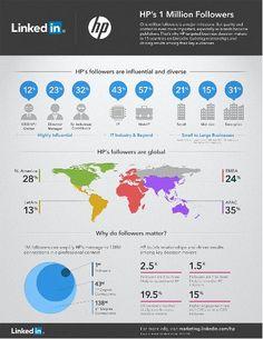 HP's 1 Million Followers: Infographic by LinkedIn Marketing Solutions, via Slideshare