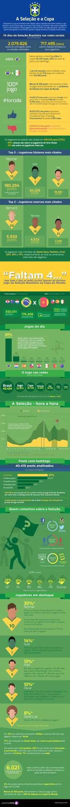 Infográfico: A Seleção Brasileira e a Copa do Mundo nas redes sociais
