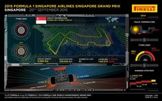 Almost time for the #SingaporeGP where #F1 drivers show off their cornering skills! #Infographic via #Pirelli