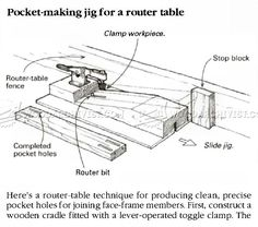 Pocket Hole Routing Jig - Joinery Tips, Jigs and Techniques | WoodArchivist.com